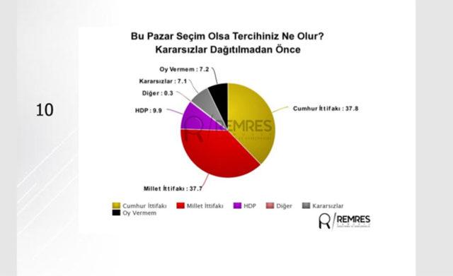 24-Haziran-seçimine-ilişkin-son-anket-sonuçları-Remses-Araştırma'dan1