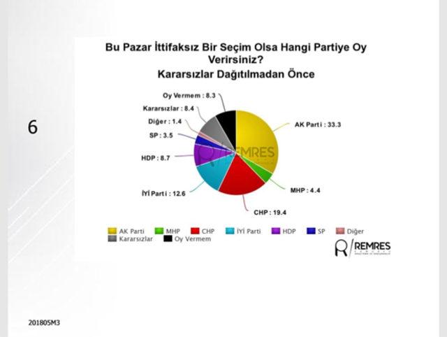 24-Haziran-seçimine-ilişkin-son-anket-sonuçları-Remses-Araştırma'dan2