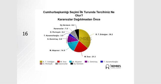 24-Haziran-seçimine-ilişkin-son-anket-sonuçları-Remses-Araştırma'dan3