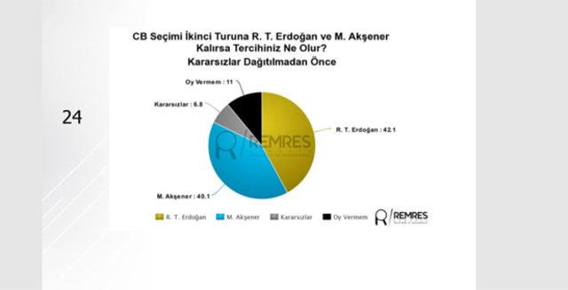 24-Haziran-seçimine-ilişkin-son-anket-sonuçları-Remses-Araştırma'dan7