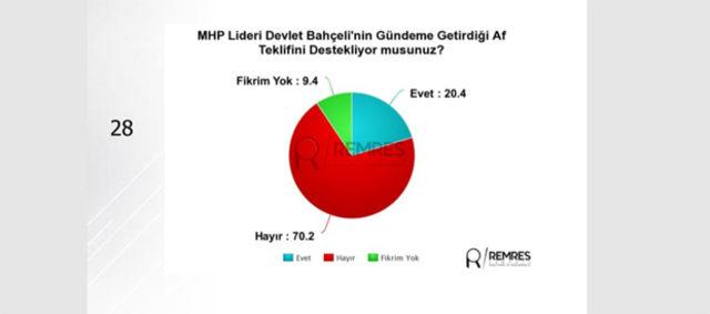 24-Haziran-seçimine-ilişkin-son-anket-sonuçları-Remses-Araştırma'dan8