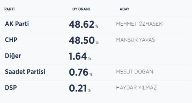 Ankara seçim sonuçları! Yerel seçim 2019 sonucunda Ankara'da kim önde11