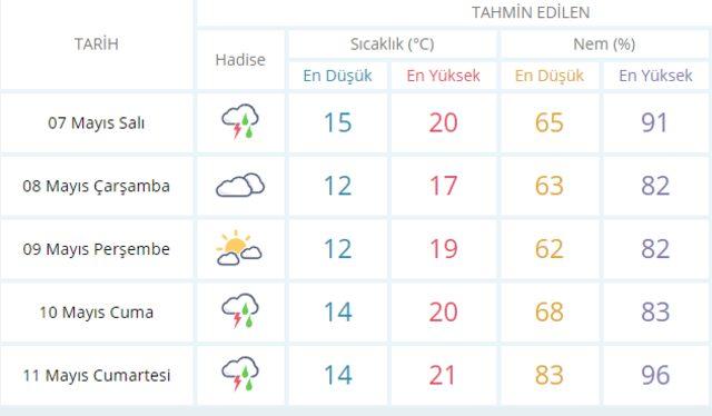 Hava sıcaklığı düşüyor, sağanak geliyor Meteoroloji'den 7 Mayıs Salı İstanbul hava durumu uyarısı1
