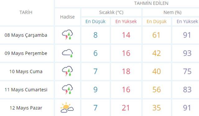 Kuvvetli sağanak yağış geliyor! Birçok ili etkileyecek 8 Mayıs Çarşamba Meteoroloji hava durumu2