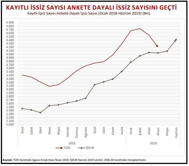 DİSK-AR: Geniş̧ tanımlı işsizlik yüzde 20.1'e, işsiz 6.96 milyona ulaştı