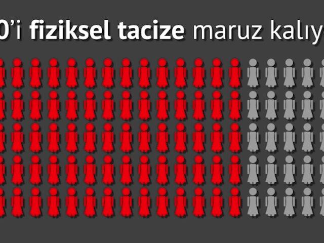 Türkiye'de kadın nüfusu 100 olsaydı neler olurdu?