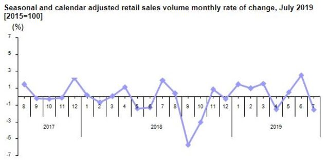 Retail sales volume fell by 1.2 pct. in July annually