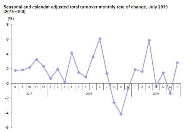 Total turnover rose by 12.6 pct. in July annually