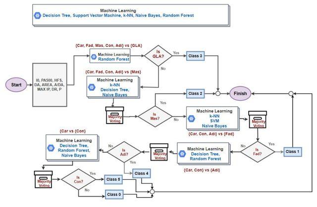 ASÜ'de Meme Kanseri teşhisi için yapay zekâ tabanlı bir model geliştirildi