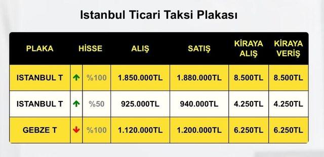 İstanbul'da icradan satılık taksi plakası