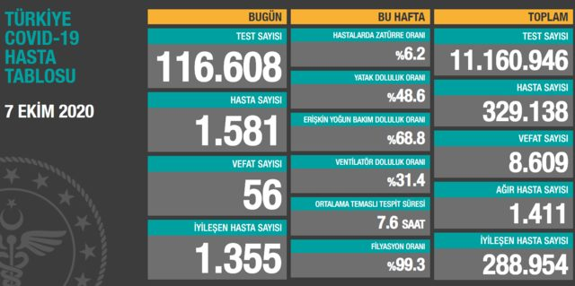 7 Ekim Türkiye koronavirüs tablosu! Bakan Koca son durumu açıkladı