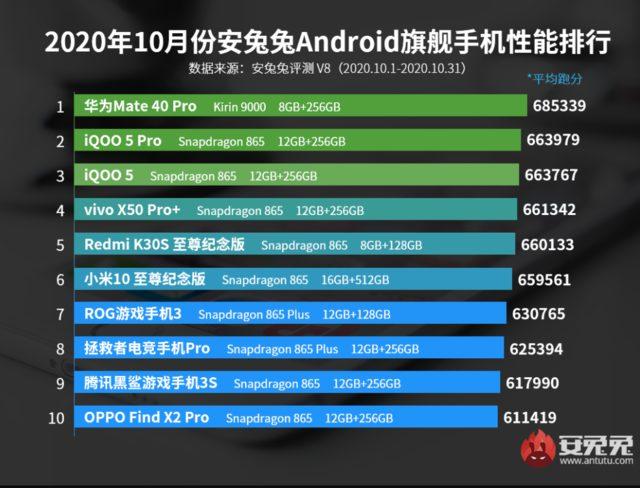 AnTuTu'nun en güçlü Android telefonları