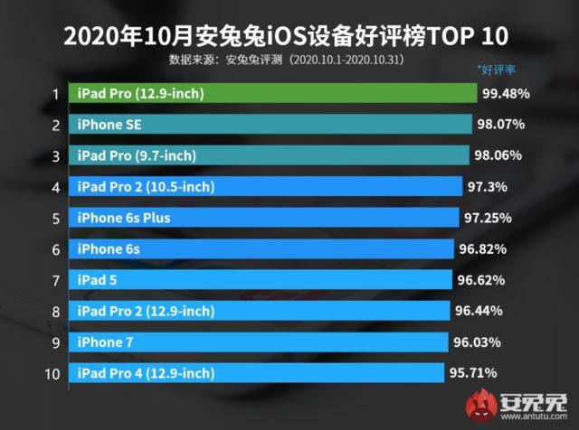 en iyi iOS cihazları