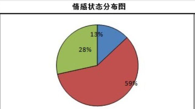 Sistemdeki daire grafiğindeki veriler renklere göre ayrılıyor. Kırmızı, 'huzursuzluk, olumsuzluk' hissinini yansıtıyor.