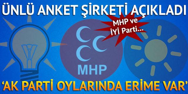 'AK Parti oylarında erime var'