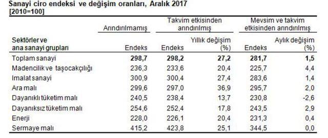 Sanayide cirolar 2017 yılında yüzde 27.2 arttı