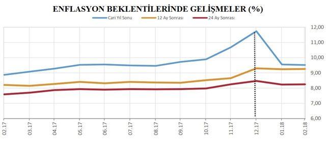 MB Beklenti Anketi: Yıl sonu dolar kuru beklentisi 4.10 lira