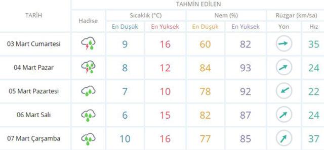 İstanbul-hava-durumu-raporunda-sağanak-uyarısı!-İşte-Meteoroloji'nin-son-hava-tahminleri