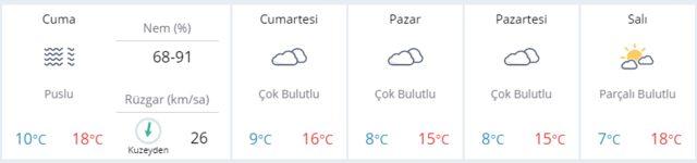 istanbul hava durumu tahmini