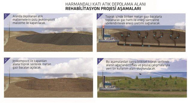 Biyogazdan elektrik elde edilecek, 37 hektar ağaçlandırılacak