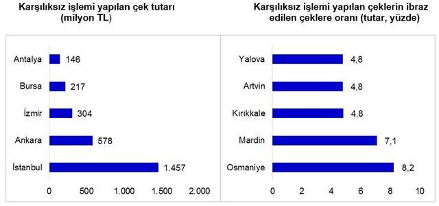 Yılın ilk çeyreğinde ibraz edilen çek tutarı 218 milyar lira oldu
