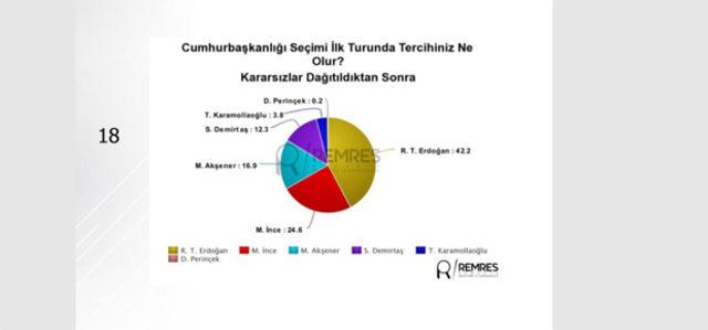 24-Haziran-seçimine-ilişkin-son-anket-sonuçları-Remses-Araştırma'dan4