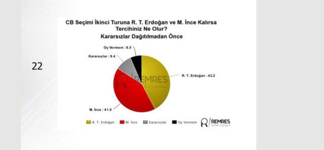 24-Haziran-seçimine-ilişkin-son-anket-sonuçları-Remses-Araştırma'dan6
