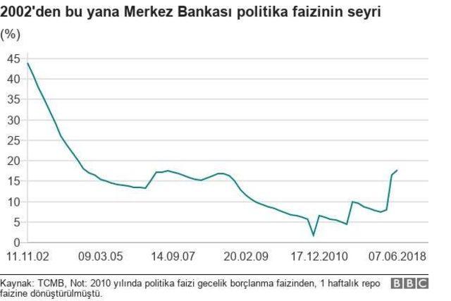 Türkiye'de 2002'den bu yana politika faizinin seyri