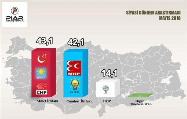 24 haziran seçimi Piar anket sonucu 2