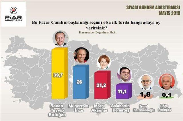 24 haziran seçimi  Piar anket sonucu 3