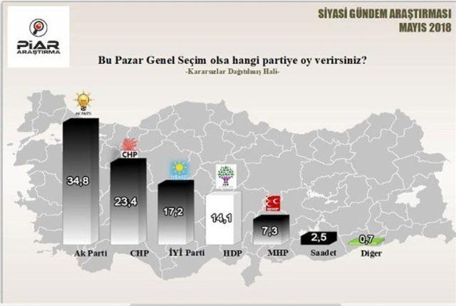 24 haziran seçimi Piar anket sonucu 1