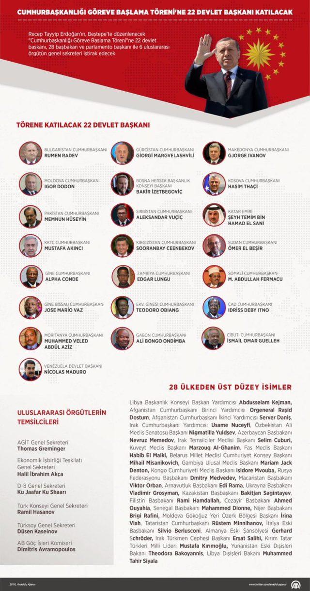 erdogan-katilacak-devlet-baskanlari