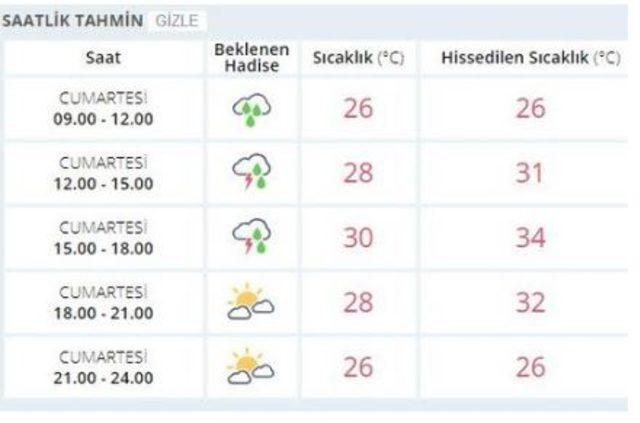 ıstanbul saatlık hava durumu