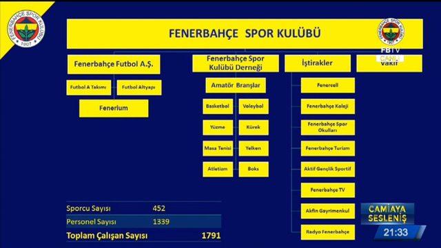 Fenerbahçe Spor Kulübü'nün yapısı