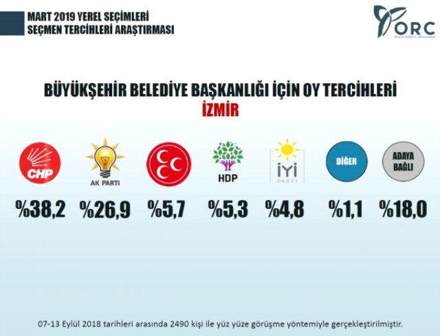 izmir yerel seçim anketi