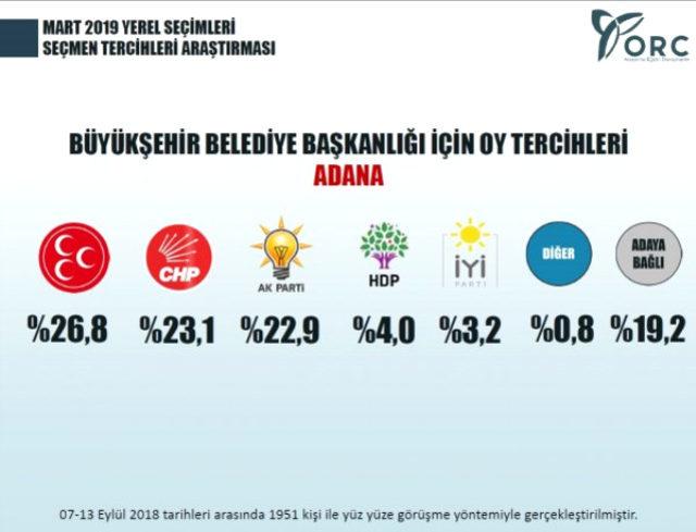 adana yerel seçim anketi