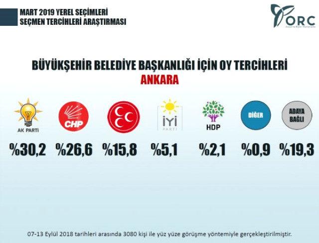 ankara yerel seçim anketi