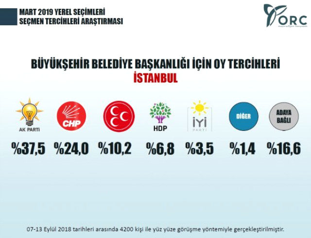 istanbul yerel secim anketi