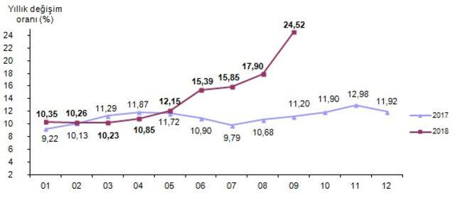 Enflasyon tırmanmaya devam ediyor!... eylül ayında yüzde 6,30 artarken, yıllık bazda yüzde 24,52 oldu.