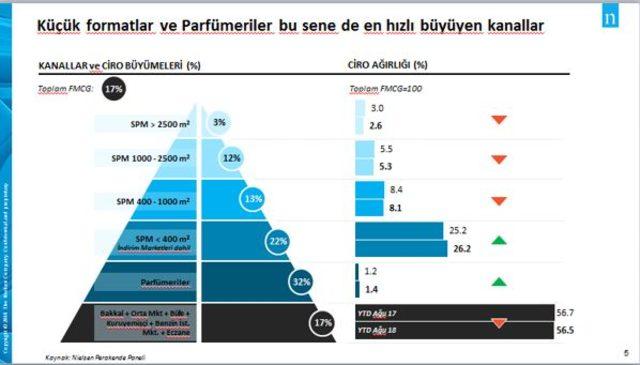 Nielsen: Hızlı tüketimde eğilimler değişti