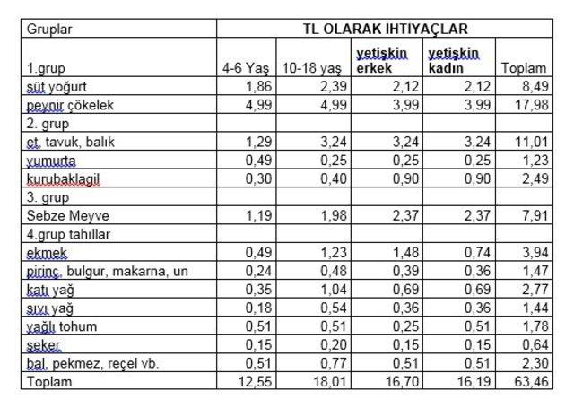 BİSAM: Yoksulluk sınırı bir yılda 1,206 lira yükseldi