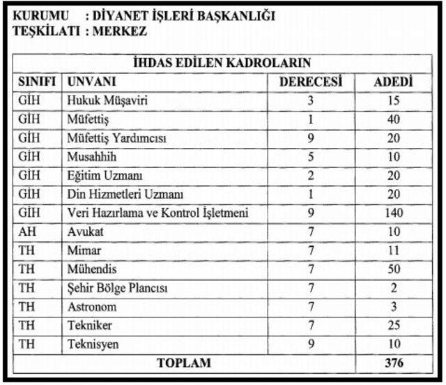 Diyanet İşleri Başkanlığı'na 8,489 kadro ihdas edildi